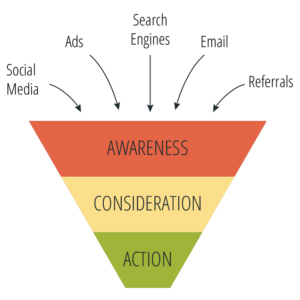 graphic of a sales funnel
